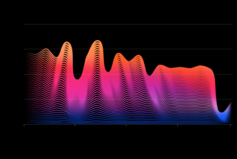 Our digitized world hasn't just changed how we listen to music. It changed the music itself. Opinion