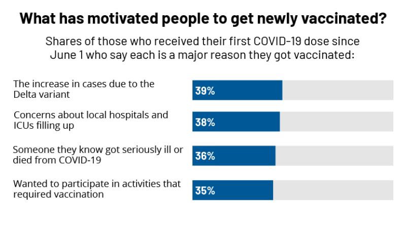 KFF COVID-19 Vaccine Monitor: September 2021 | KFF