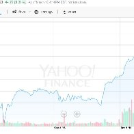 Dow Jones 2016 - 2017 after election
