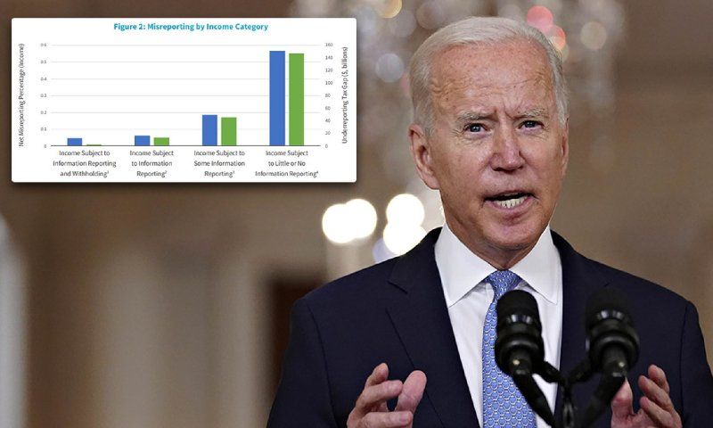 Fury as Biden tries to let IRS SNOOP on your bank accounts