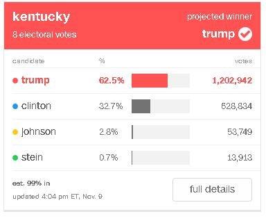 Kentucky 2016 Presidential election for Dowser.JPG