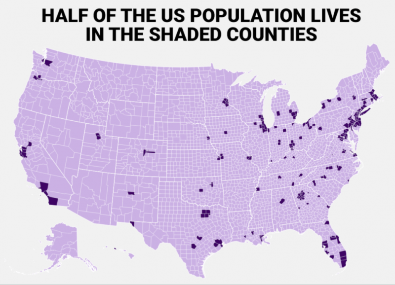 Half of the US population lives in 244 super-dense counties