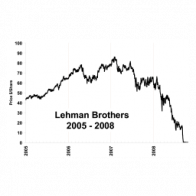 Ten years on, the Fed's failings on Lehman Brothers are all too clear