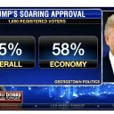Fox Uses Doctored Graphic To Give Trump A Fake 55% Approval Rating