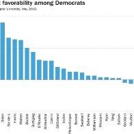 Net Favorability Among Democrats