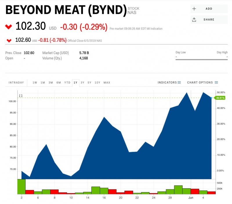 Stock Market: Landry's CEO Tilman Fertitta on Beyond Meat,