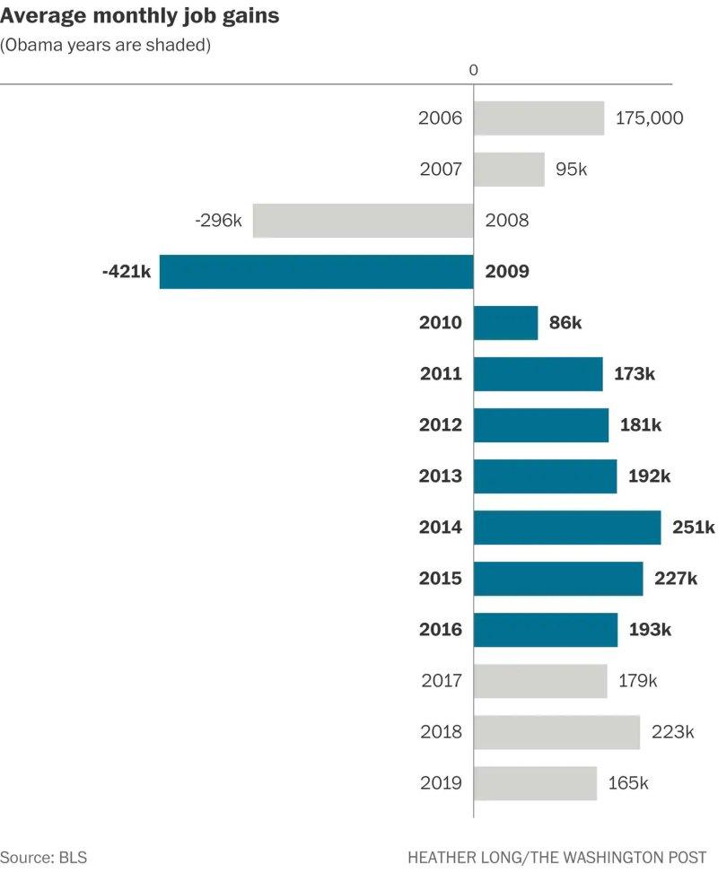 The Trump economy vs. the Obama economy in 15 charts