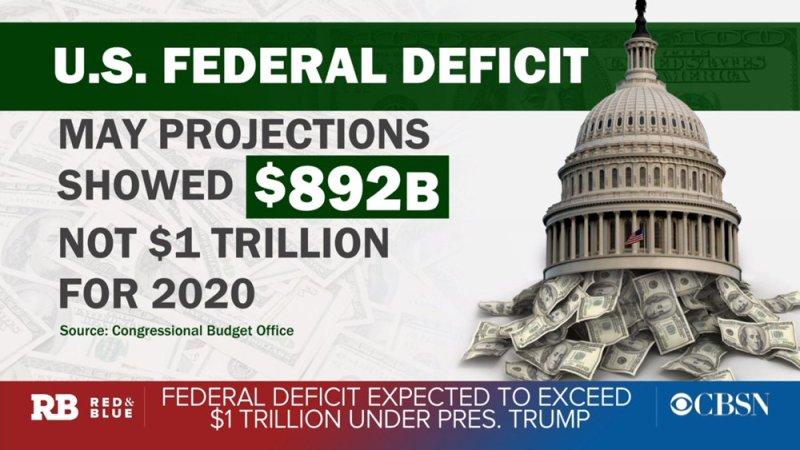 U.S. budget deficit surpasses $1 trillion as government spending climbs