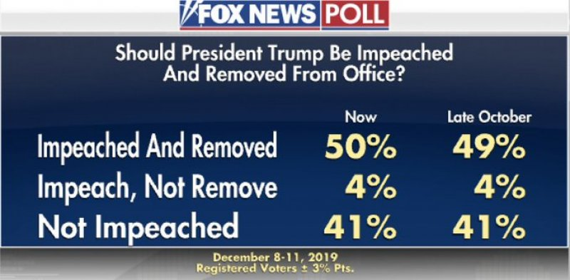 FOX NEWS POLL: 54 PERCENT OF AMERICANS SAY TRUMP SHOULD BE IMPEACHED