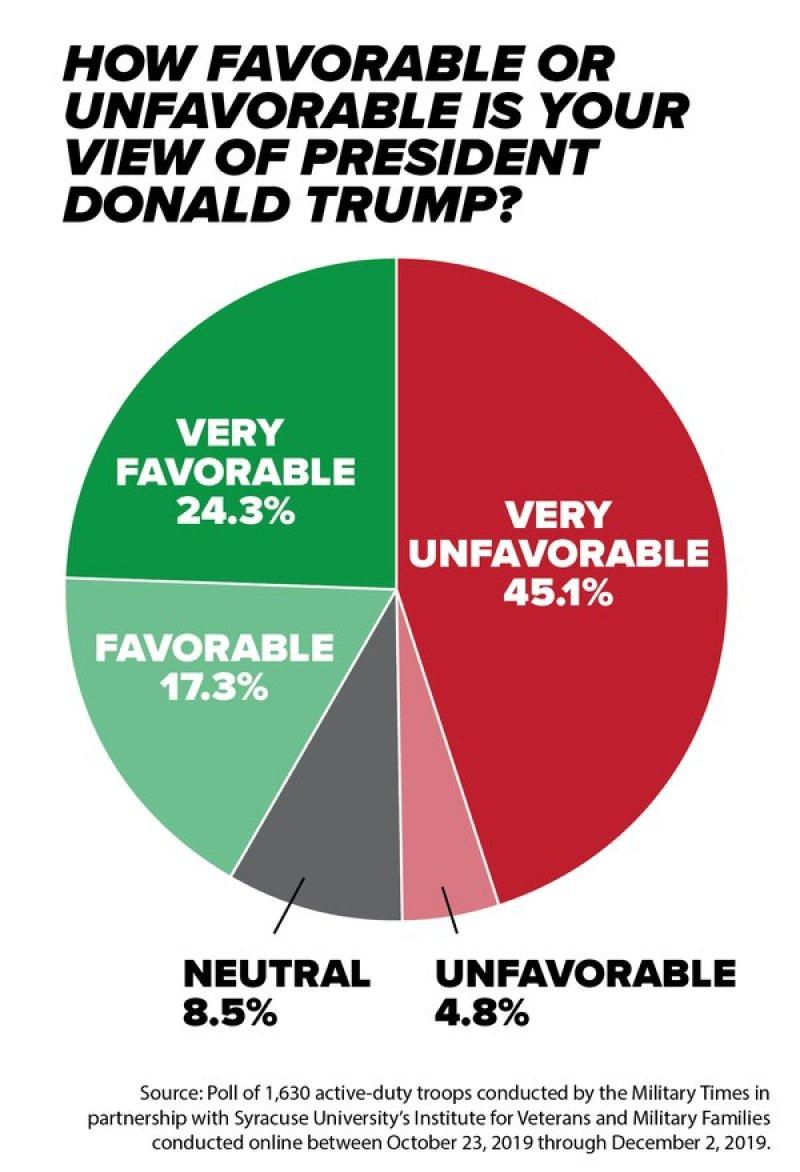 Trump Unpopular Among Active Duty Military
