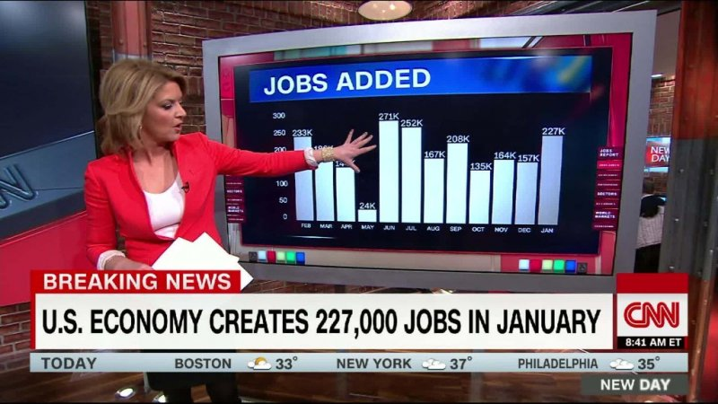 Economy adds 225K jobs in January, far beyond expectations