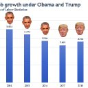 Trump's Jobs Record Is Weaker Than Everyone Thought