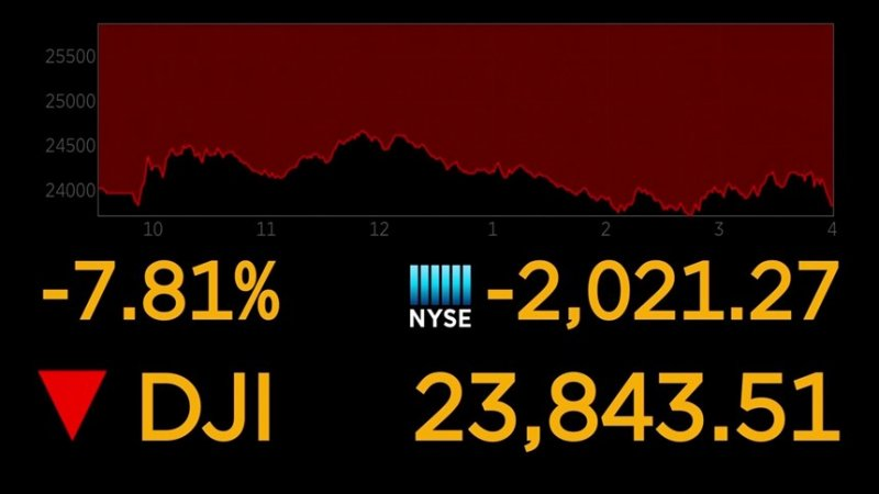 Dow closes with decline of 2,000 points, almost ending 11-year bull market