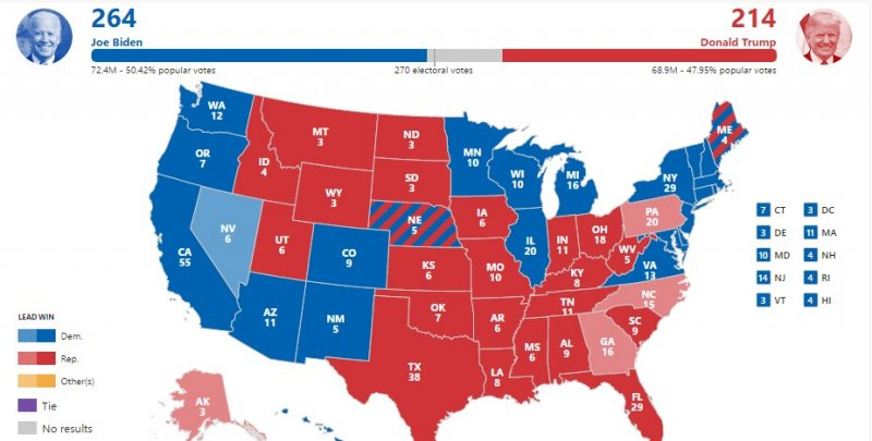 Associated Press has Biden just 6 electoral votes short of the presidency