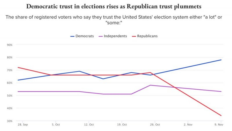 Republican Trust In The Electoral Process Has Cratered , SINCE The Election
