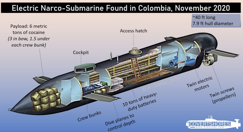 Rare Electric Narco Submarine Seized in Colombia - USNI News