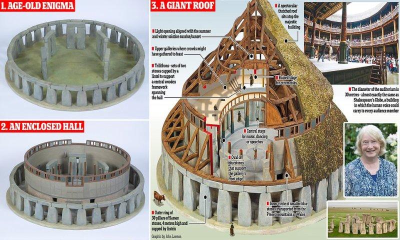 Architect's models depict Stonehenge as base for vast Neolithic temple