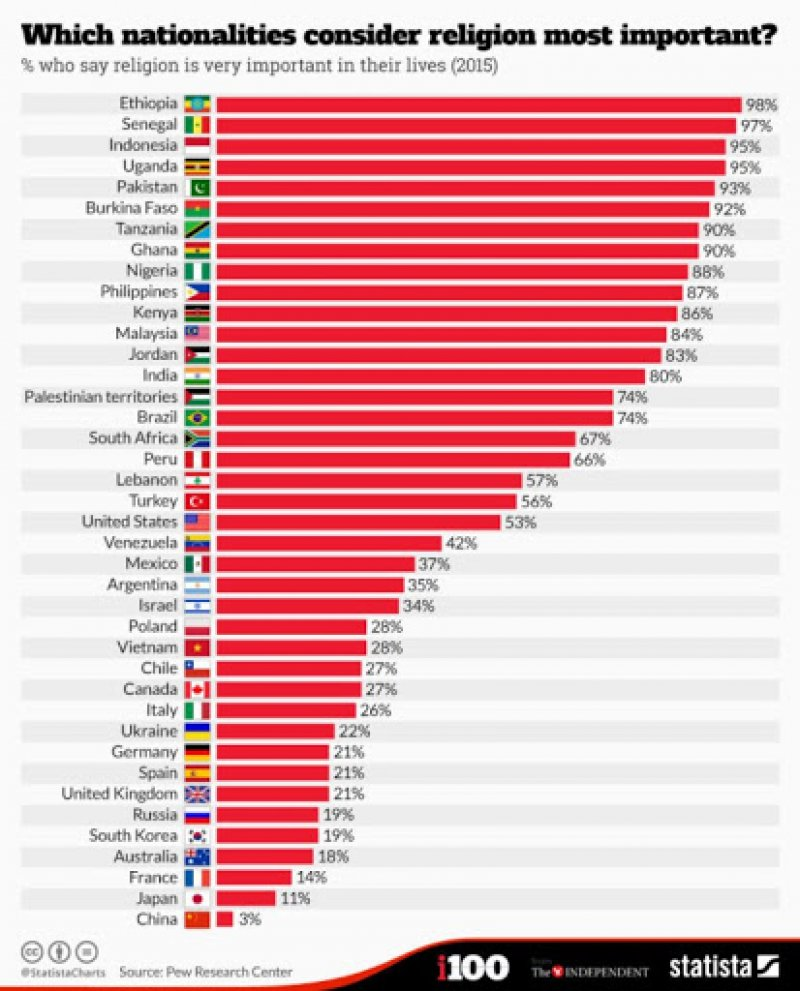 What Are The Most Atheist Countries? The Most Religious?