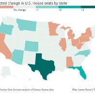 Epic redistricting battles loom in states poised to gain, lose House seats