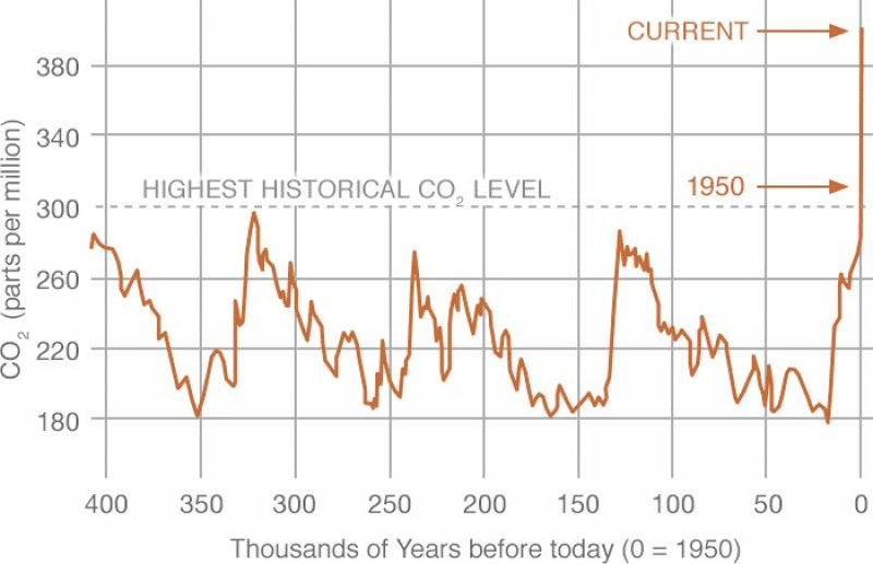 CO2ancient.gif
